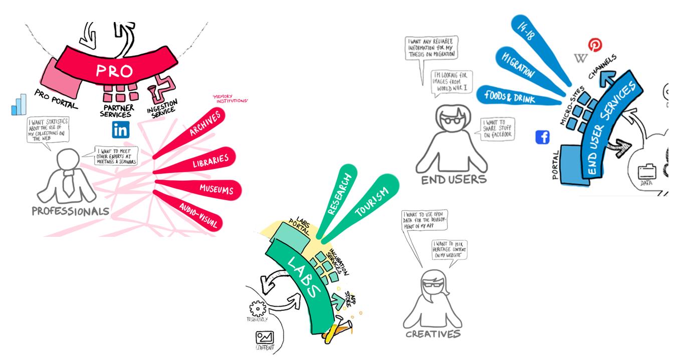La segmentation des utilisateurs du portail Europeana